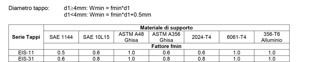 eis-engineered-inserts-systems-tappi-metallici-ad-espansione2